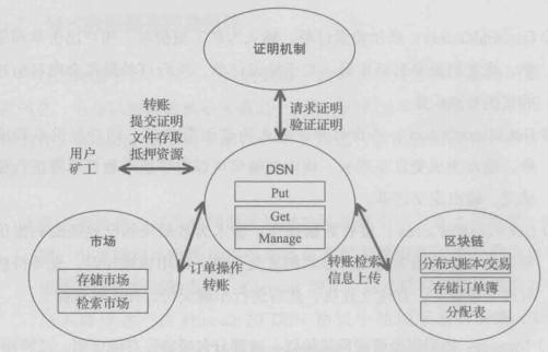 DSN协议与其他组件的关系