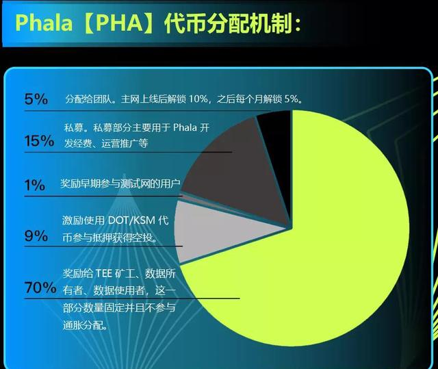 Phala(PHA)挖矿