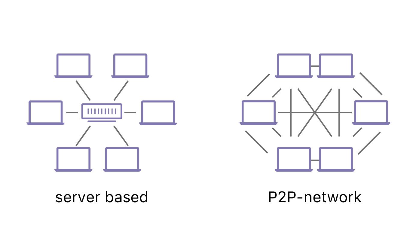 IPFS和web的区别